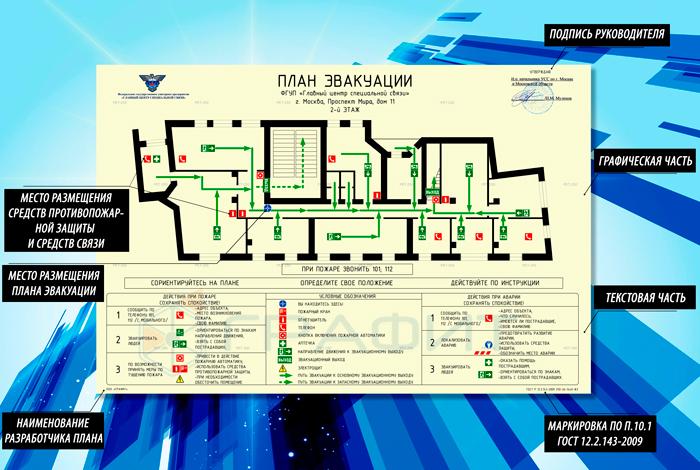 Состав плана эвакуации